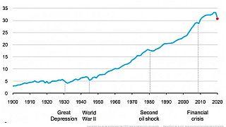 La pandemia di Covid-19 provocherà la più grande riduzione di CO2 della storia