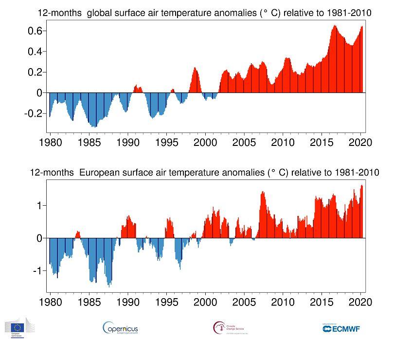 Unión Europea - Copernicus. Servicio para el Cambio Climático