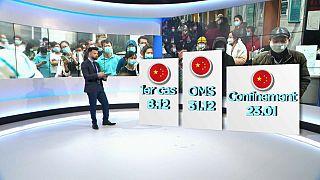 Gestion de crise du coronavirus par la Chine : l'OMS a-t-elle été trop à l'écoute de Pékin?