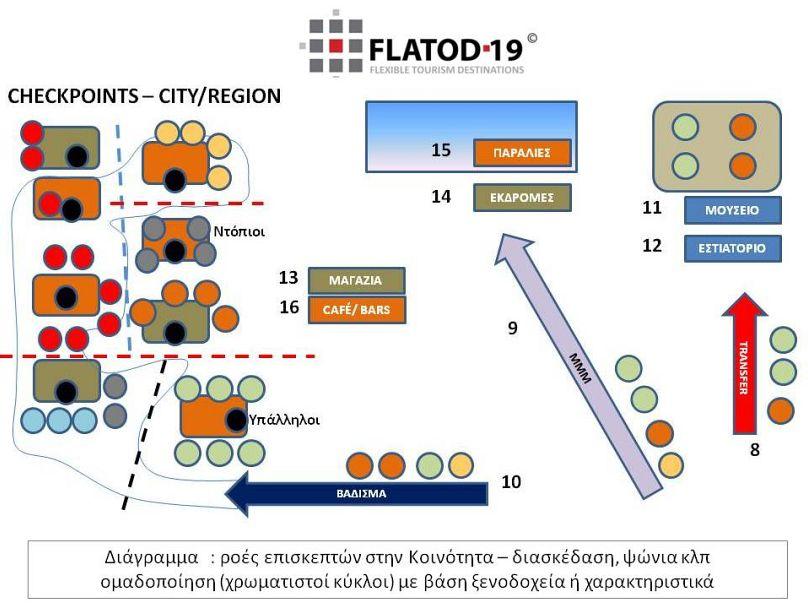 graph FLATOD-19