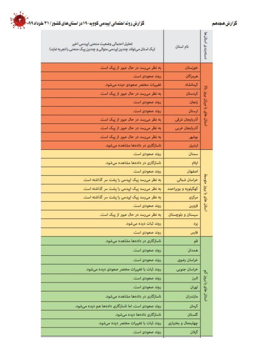 وزارت بهداشت ایران