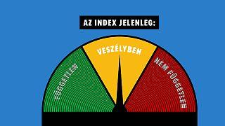 Az Index függetlenség-barométere