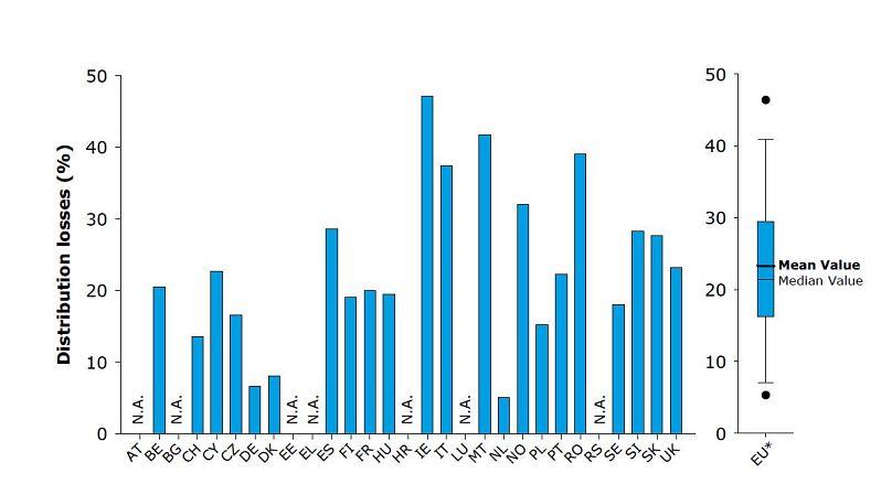 Grafico tratto dal report 2017 di EurEau