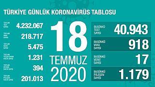 Türkiye'de 18 Temmuz koronavirüs verileri: 17 kişi yaşamını yitirdi, yeni Covid-19 vaka sayısı 918