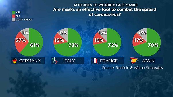 ما هو موقف الأوروبيين من فرض حجر جديد؟ وهل يؤيدون وضع الكمامة؟