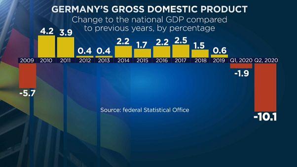 Dati sconfortanti per l'economia tedesca.