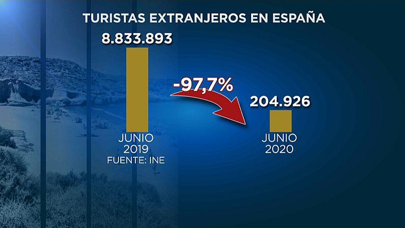 Euronews / INE