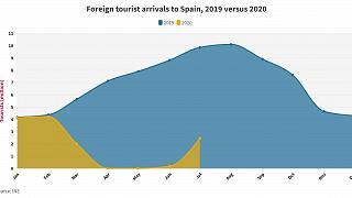 A comparison of foreign arrivals in Spain between the months of 2019 and 2020