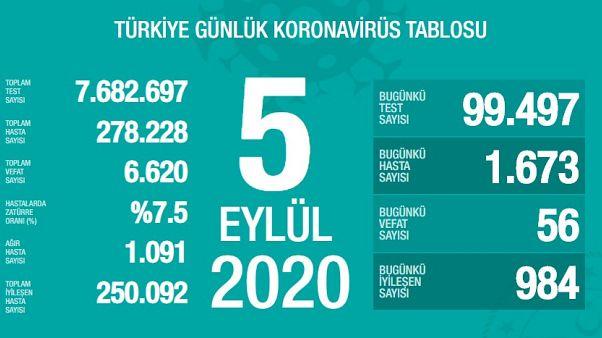 Türkiye'de 5 Eylül Covid-19 tablosu