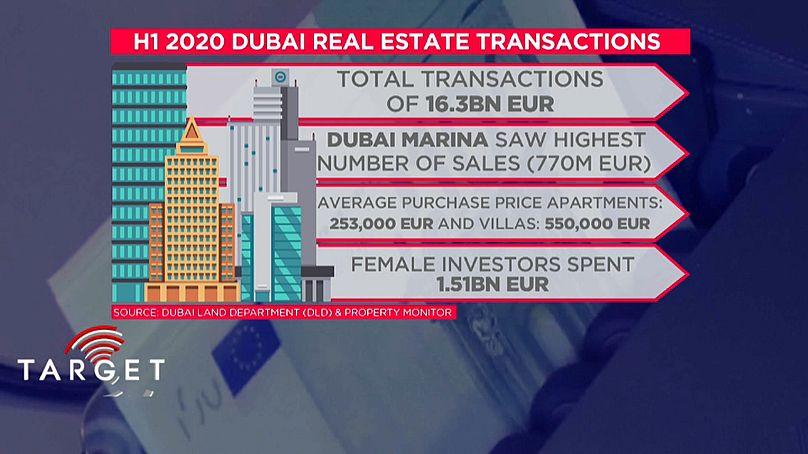 цены на недвижимость в дубае 2020