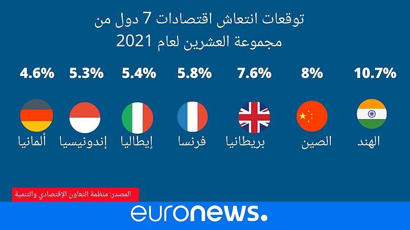 توقعات منظمة التعاون الإقتصادي والتنمية