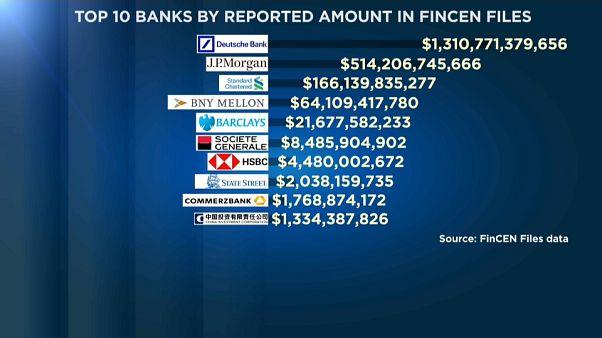 """Le principali dieci banche coinvolte nell'affare """"FinCEN Files""""."""