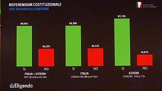 Olaszország: erősödött a kormánykoalíció, de a jobbközép sem gyengült