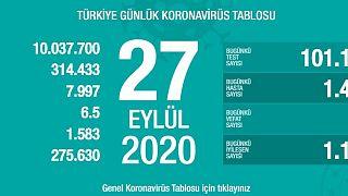 Türkiye'nin 27 Eylül koronavirüs tablosu