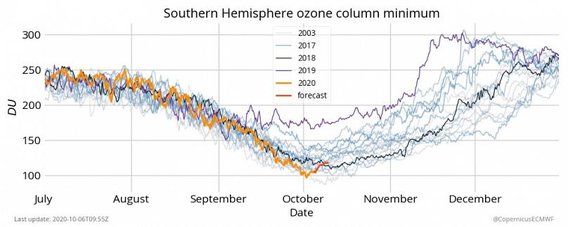 Copernicus Atmosphere Monitoring Service