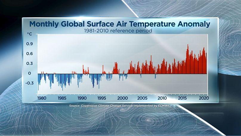 temperature in superficie