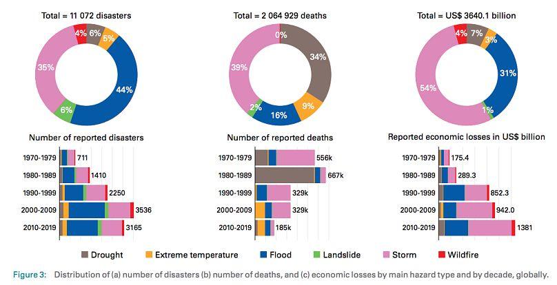 Organización Meteorológia Mundial