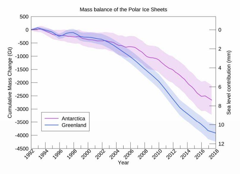 Η ισορροπία μάζας των πολικών στρωμάτων πάγου