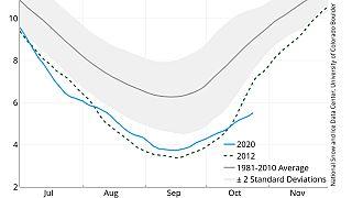 Desde mediados de octubre, la formación de hielo marino es la más lenta registrada nunca