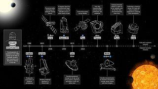 EXOPLANET MISSION TIMELINE