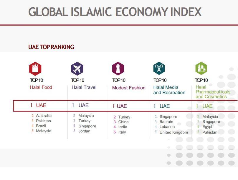 مركز دبي لتطوير الاقتصاد الإسلامي