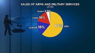 Global arms sales grew in 2019