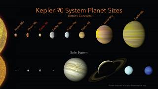 رسم توضيحي من وكالة ناسا يظهر مقارنة بين الكواكب في النظام الشمسي وتلك التي تدور حول نجم كيبلر-90.