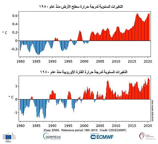 climate.copernicus.eu