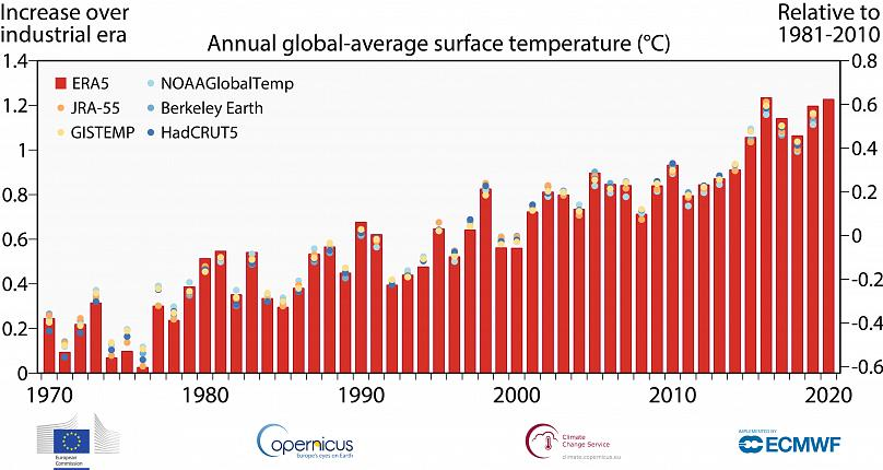Copernicus. Unión Europea. Servicio para el Cambio Climático.