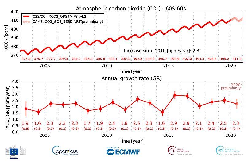 Copérnicus. Unión Europea. Servicio para el Cambio Climático C3S