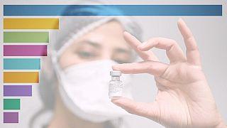 Die nationalen Impfkampagnen in Europa gehen in unterschiedlichem Tempo voran.
