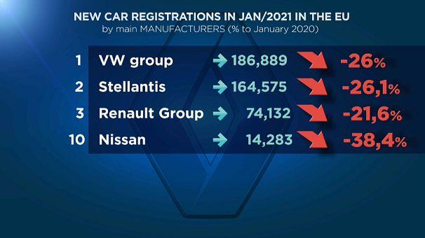 Cañida en las matriculaciones de vehículos nuevos en la UE