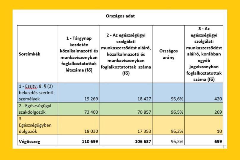 forrás: okfo.gov.hu/Országos Kórházi Főigazgatóság