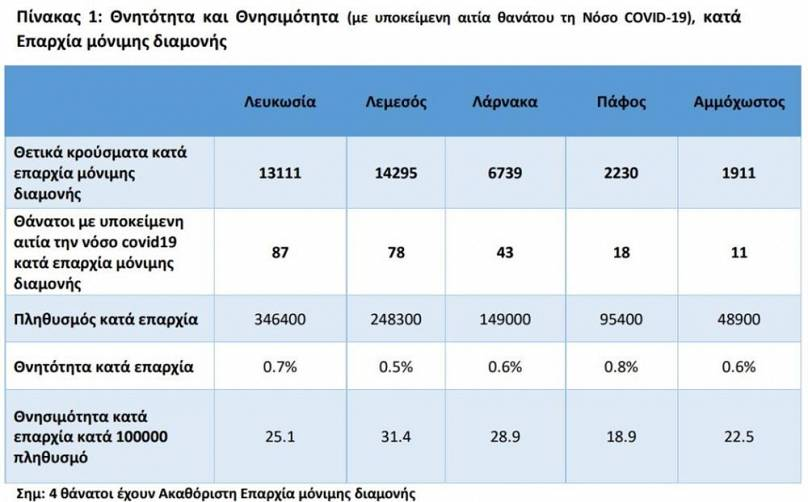 Υπουργείο Υγείας Κύπρου