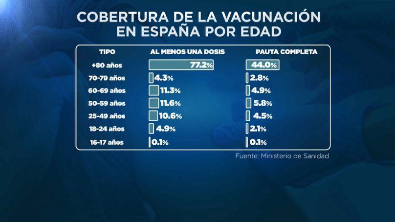 Euronews en base a datos del Ministerio de Sanidad