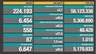 Türkiye'de son 24 saatte 224 bin 193 Covid-19 testi yapıldı, 6 bin 454 kişinin testi pozitif çıktı, 87 kişi hayatını kaybetti.
