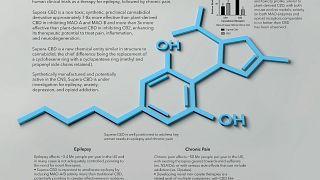 Formule chimique du CBD ou cannabidiol