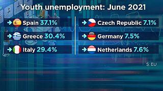 Disoccupazione giovanile: male in Spagna, Grecia e Italia.