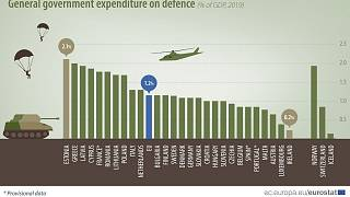 General gouvernment expenditure on defence