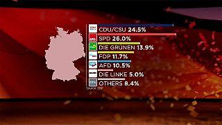 Resultados electorales en Alemania a las 22:20h