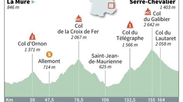 Tour de France: 3 temps forts pour la dernière semaine
