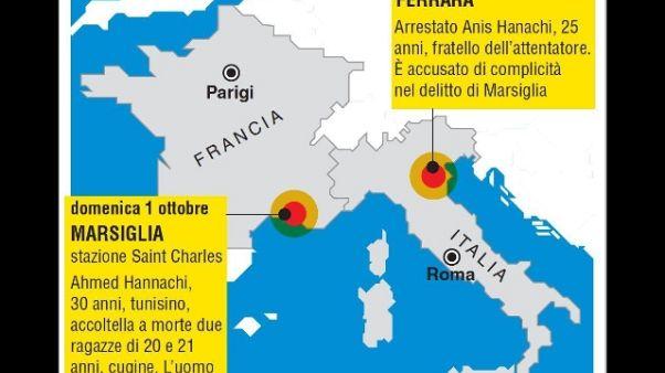 Anouar Hannachi arrestato in Svizzera