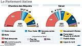 L'Italie se lance dans deux mois d'une campagne électorale incertaine