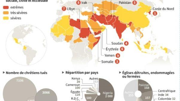 """Cinquième année de hausse des """"persécutions"""" antichrétiennes, malgré le recul jihadiste"""