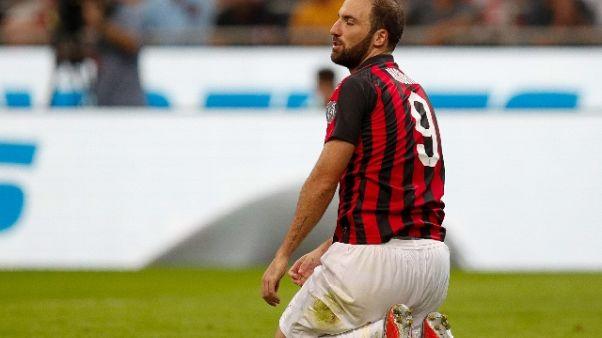 Milan: forfait Higuain a Empoli