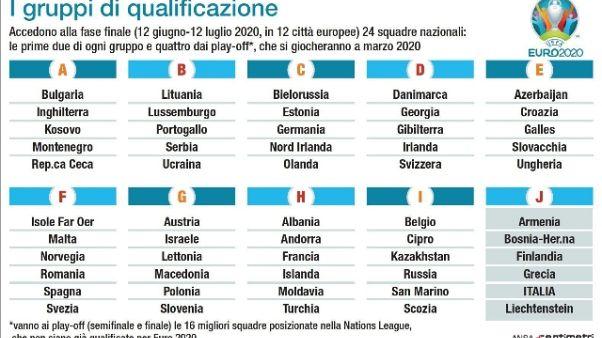 Euro 2020:Mancini, partite vanno giocate