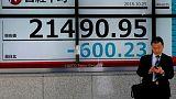 أسهم اليابان تلحق بانخفاض وول ستريت وتوبكس يغلق عند أدنى مستوى في 19 شهرا