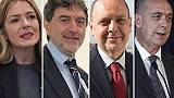 Abruzzo, proiezioni: Lega primo partito