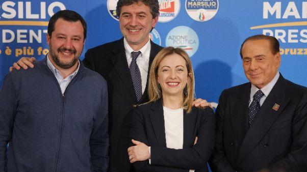 Abruzzo: Marsilio presidente con 48,03%