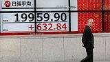 المؤشر نيكي يرتفع 0.22% في بداية التعاملات بطوكيو